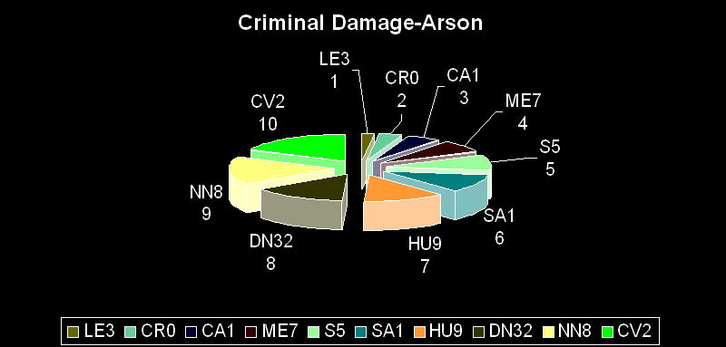criminal damage and arson dec13