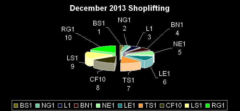 shoplifting dec 2013